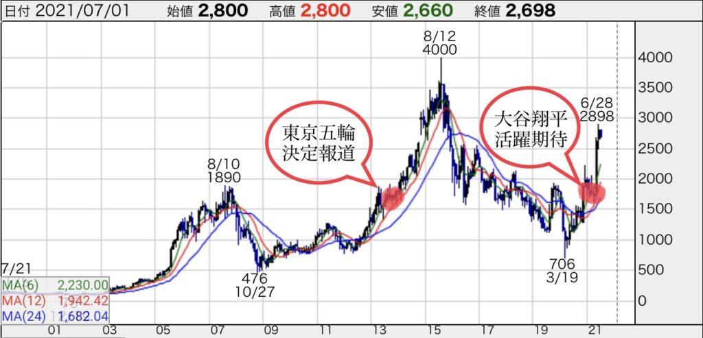 アシックス株価チャート
