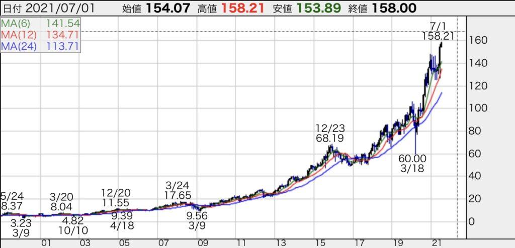 ナイキ株価チャート