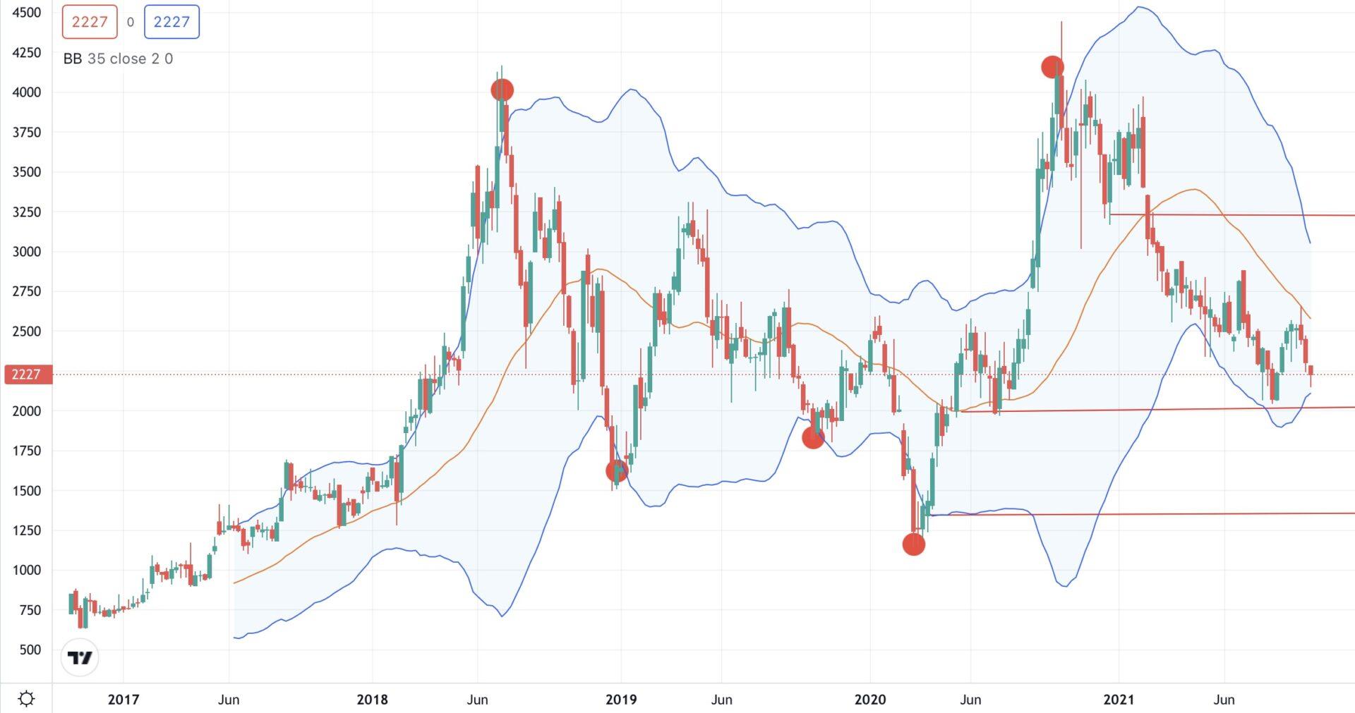 ユーザベース-株価