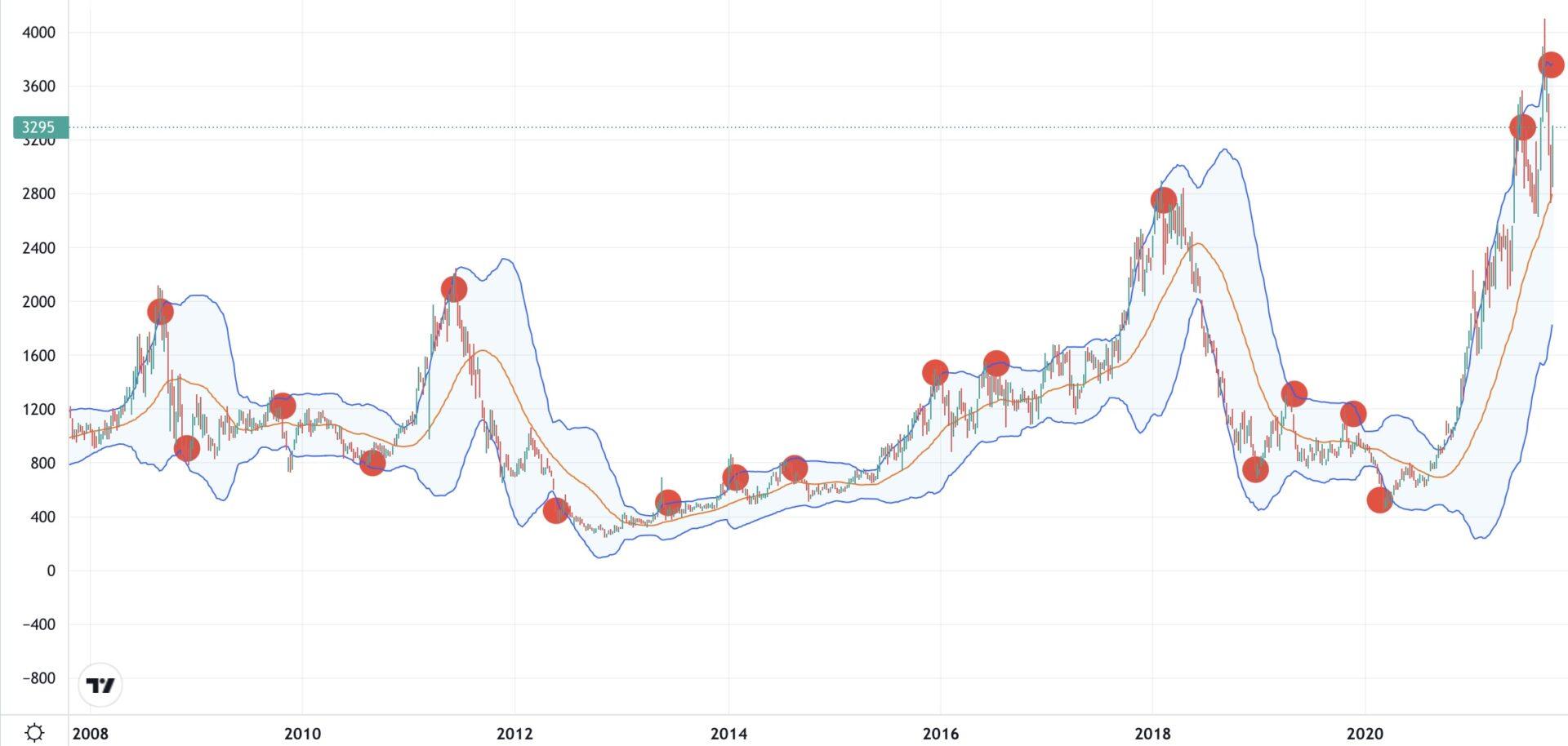 フェローテックHD-株価
