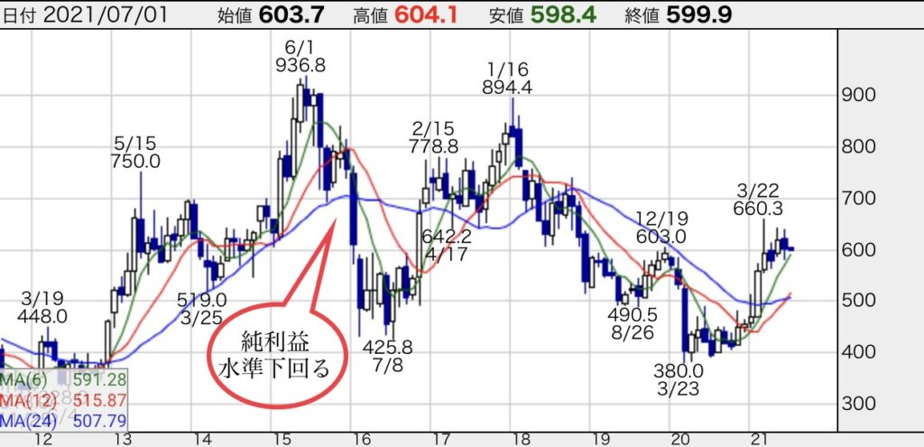 三菱UFJファイナンシャルグループ株価チャート