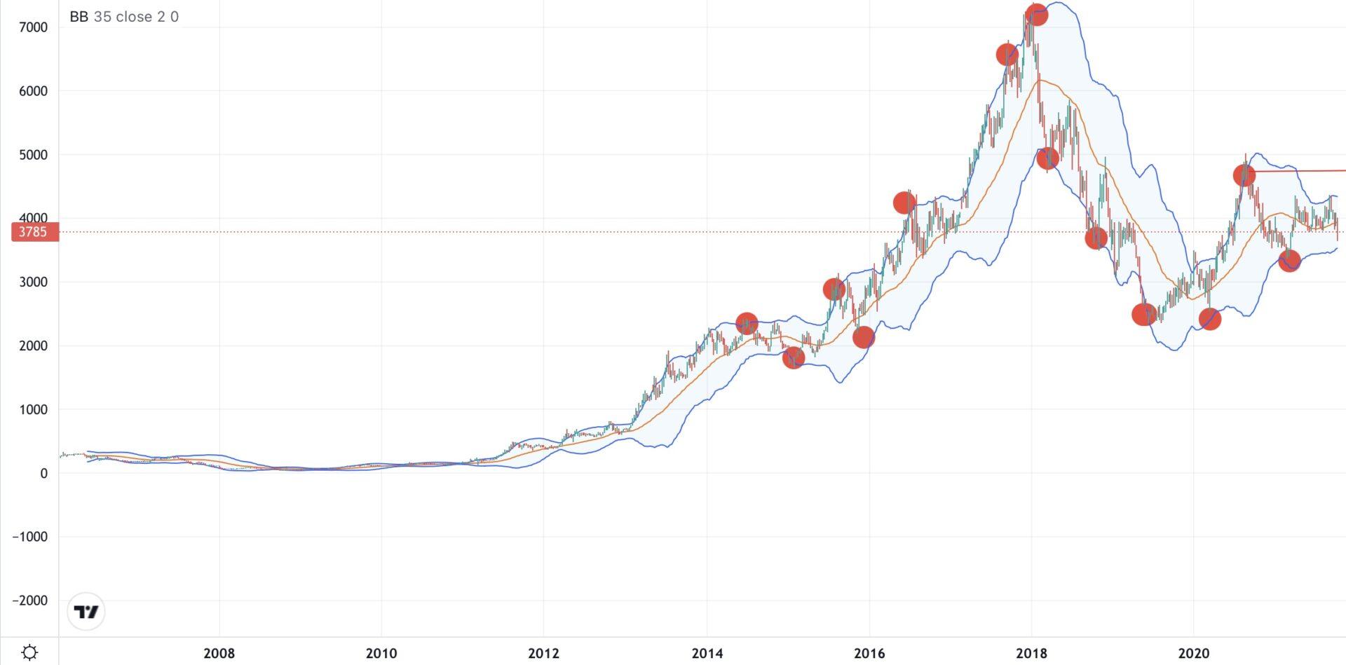 セリア-株価