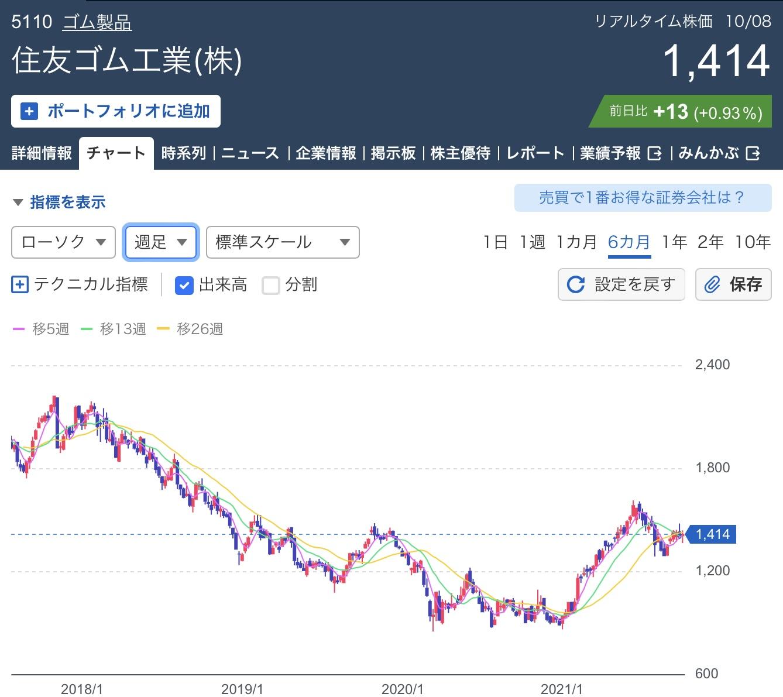 住友ゴム工業株価チャート