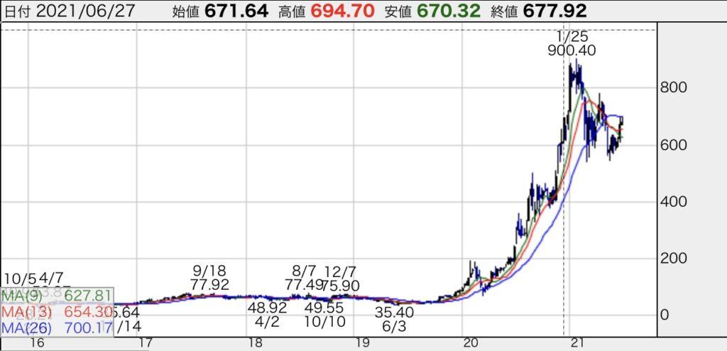 テスラ株価チャート