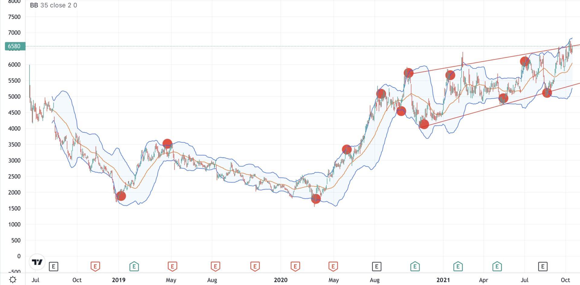 メルカリ-株価