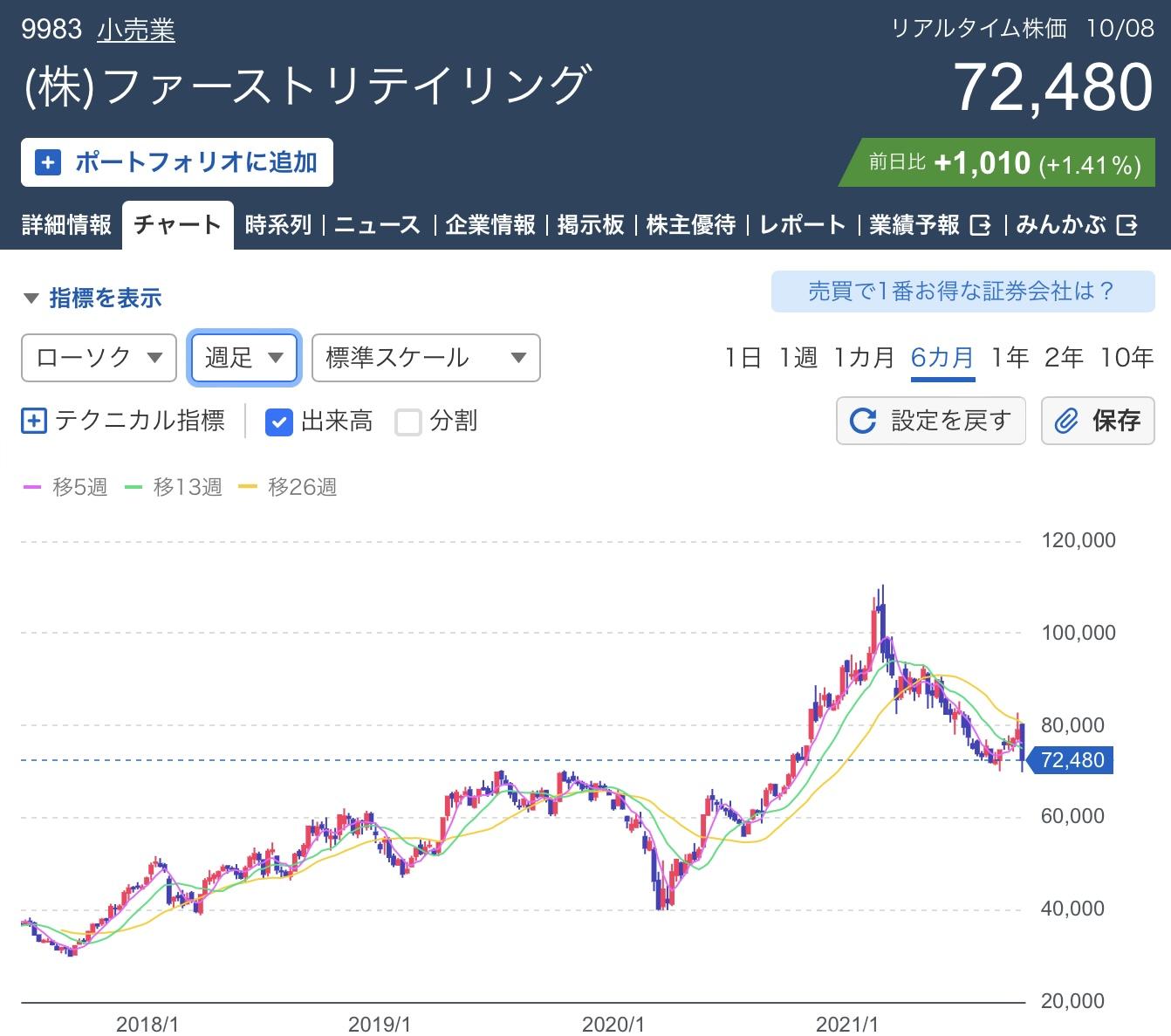ファーストリテイリング(9982)株価チャート