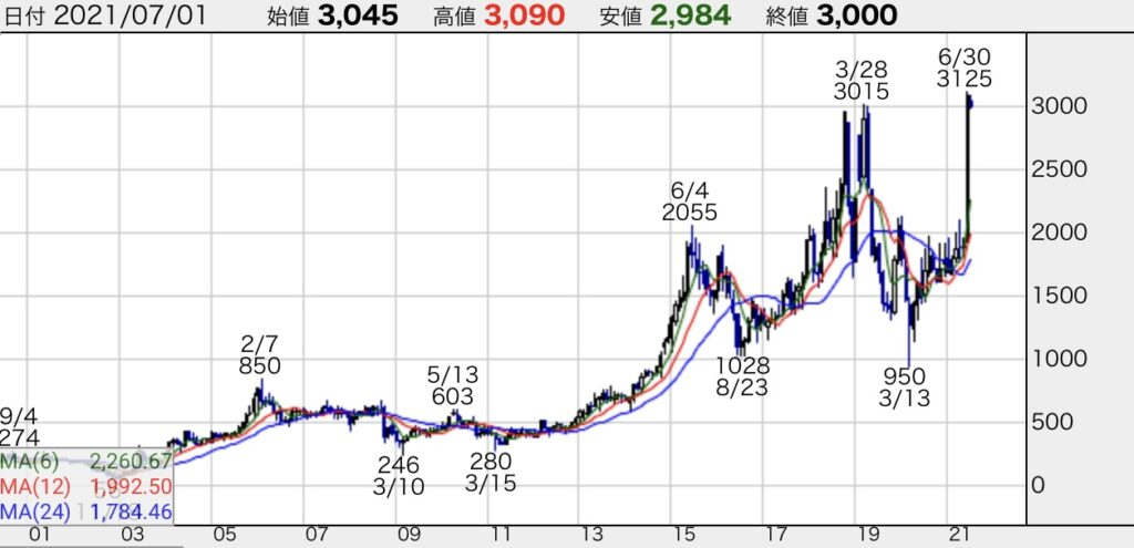 デサント株価チャート