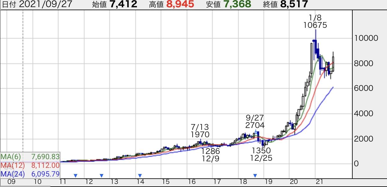 エムスリー-株価チャート