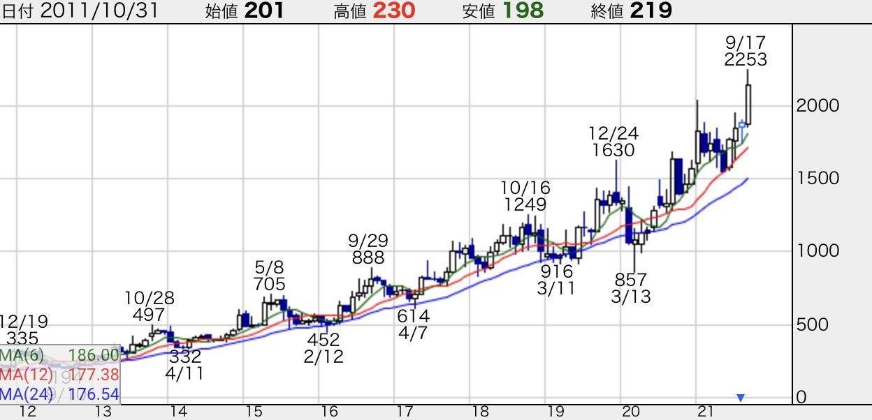 ピックルス<2925>株価チャート