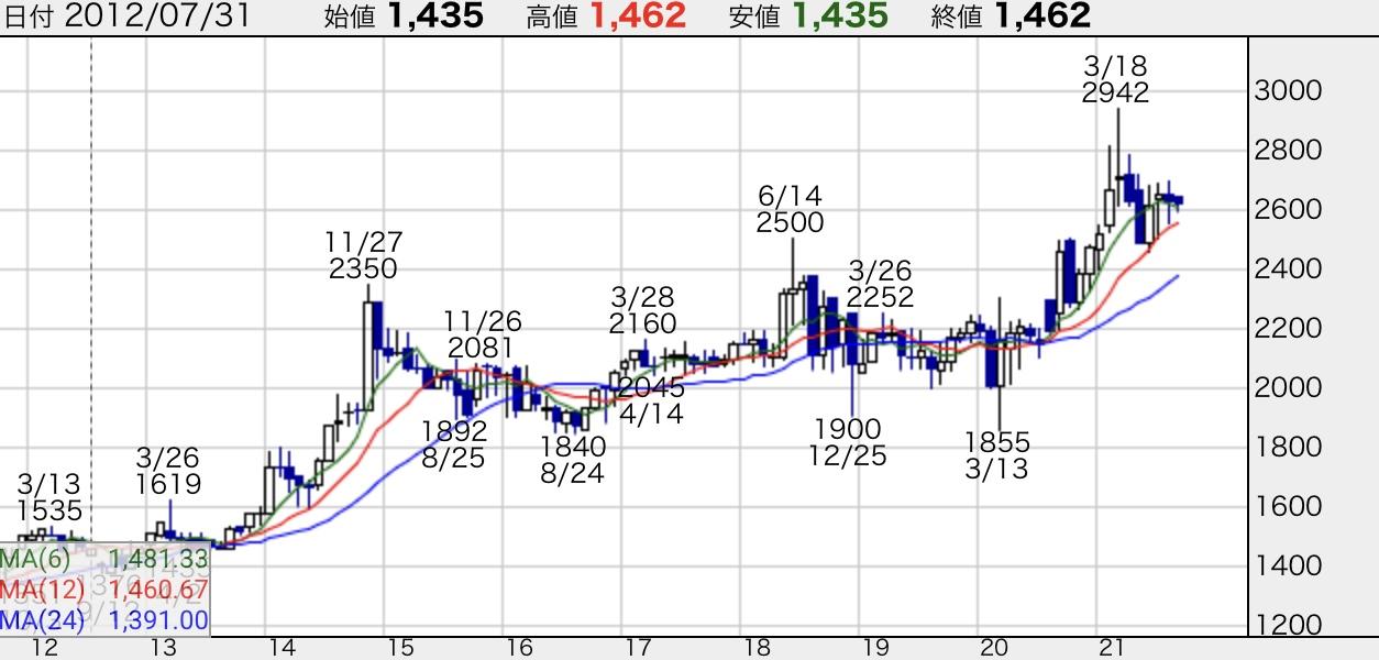 エバラ食品工業-株価チャート