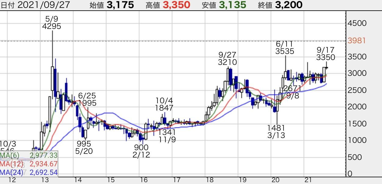 タカラバイオ-株価チャート