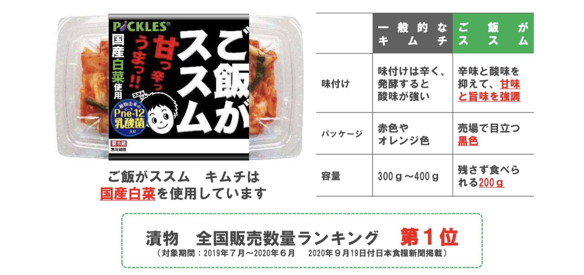 pickles-ご飯がススムキムチ