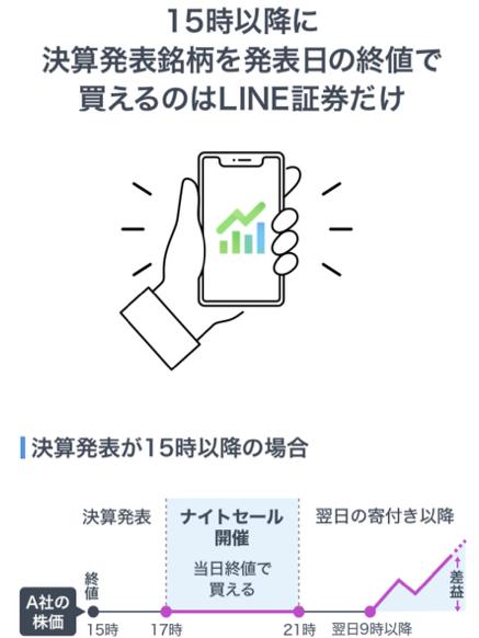 LINE証券-ナイトセール